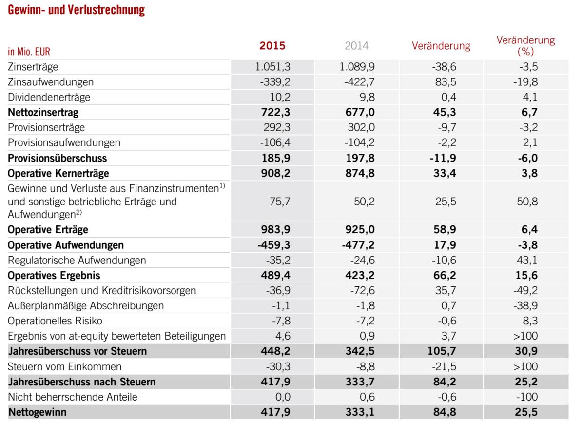 Gewinn- und Verlustrechnung der BAWAG P.S.K.