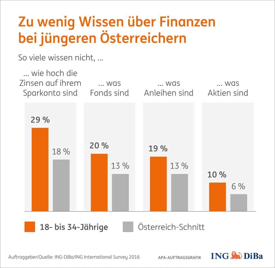 FinanzwissenJunge
