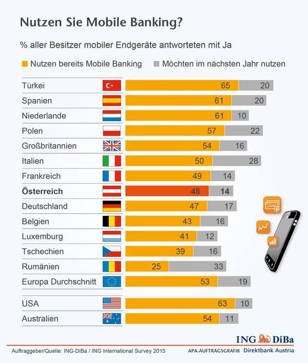 Mobile Banking: Österreich liegt im Mittelfeld laut einer Erhebung der ING DiBa