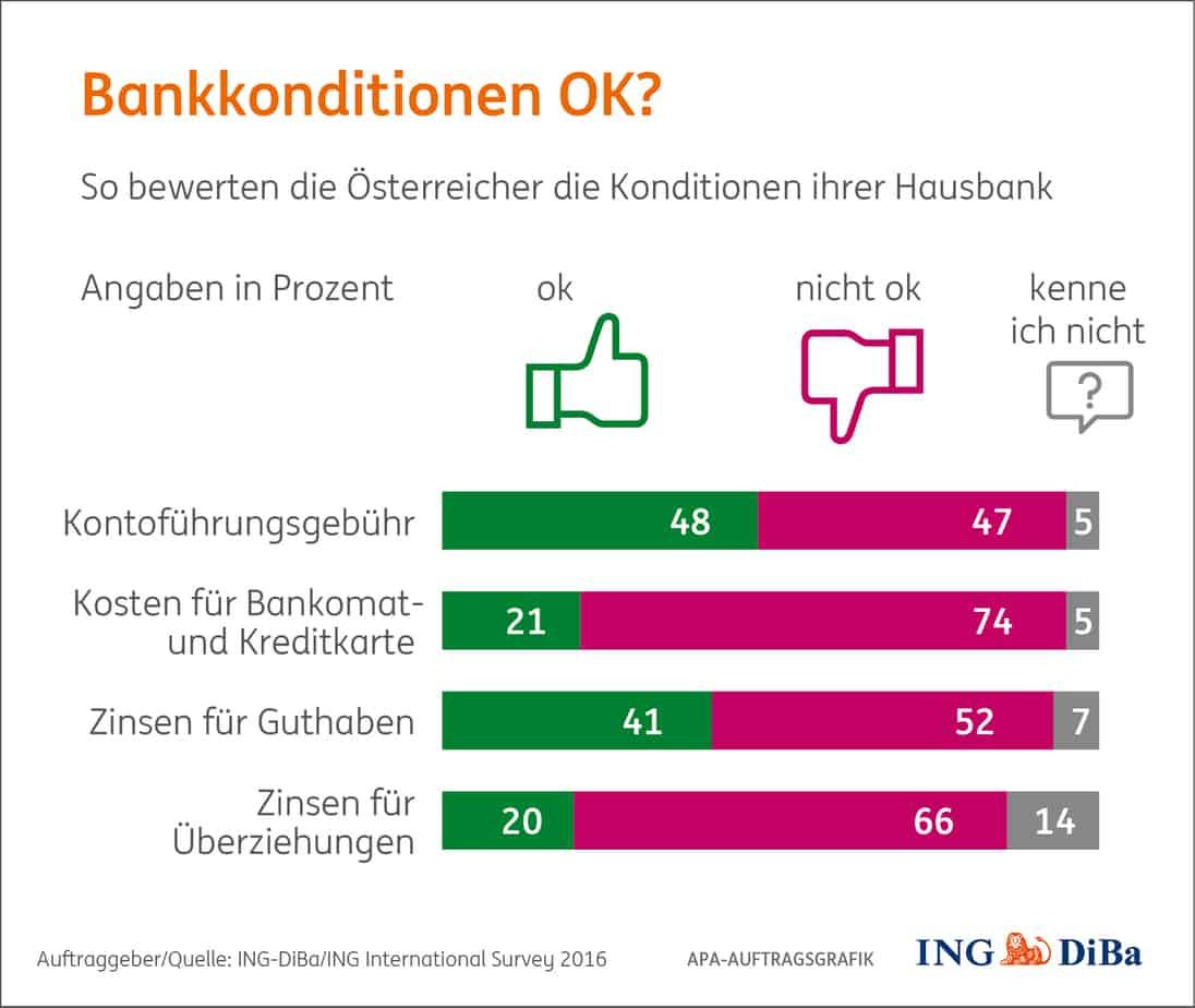 Girokonto Der Ing Diba Logo: Bankkonditionen Beim Girokonto Ok? Das Sagen Herr Und Frau